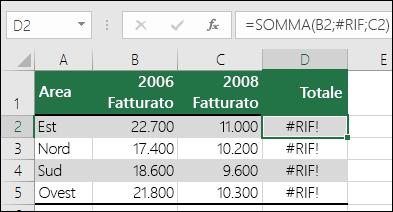Esempio di errore #RIF! causato dall'eliminazione di una colonna.