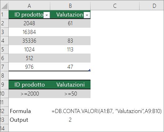 Esempio di funzione DB.CONTA.CONTA.SE
