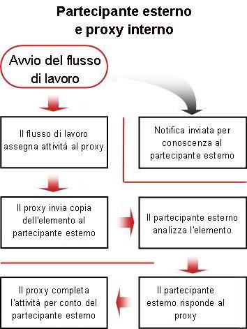 Diagramma di flusso del processo per l'inclusione di un partecipante esterno