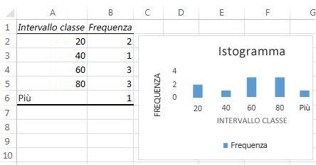Grafico e dati tabella di un istogramma