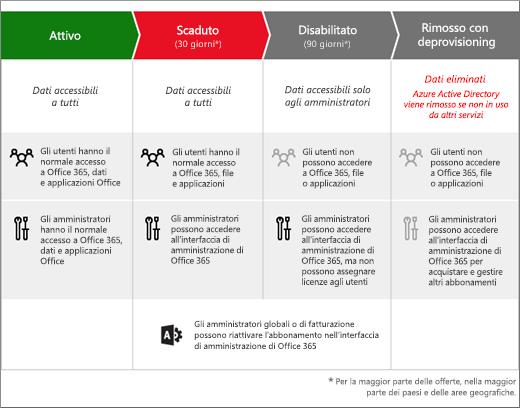Immagine delle 3 fasi dell'abbonamento a Office 365 per le aziende dopo la scadenza: Scaduto, Disabilitato e Rimosso con deprovisioning.