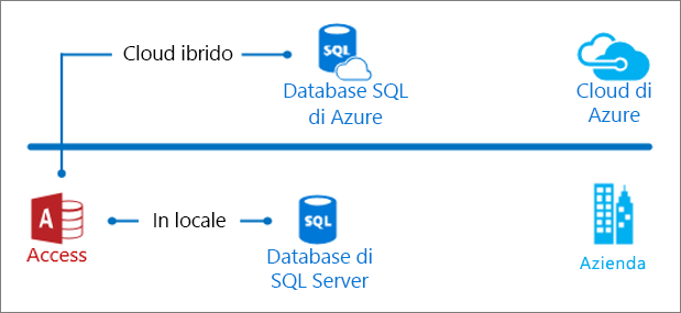Access in locale e nel cloud