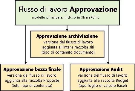 Tre flussi di lavoro basati sul modello di flusso di lavoro Approvazione