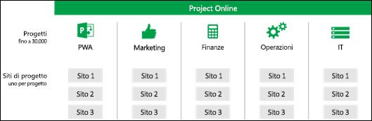 Siti di progetto in raccolte siti di Project Web Access