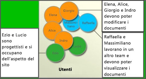 Diagramma di diversi gruppi di utenti: membri, progettisti di siti e visitatori