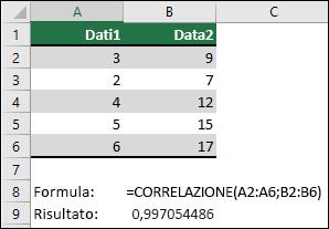 Usa la funzione correlazione per restituire il coefficiente di correlazione di due set di dati nella colonna A & B con = correlazione (a1: a6, B2: B6). Il risultato è 0,997054486.
