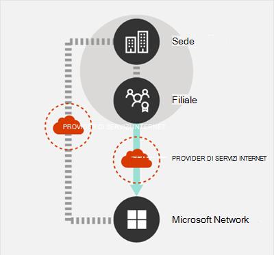 Connessioni di rete di uscita localmente