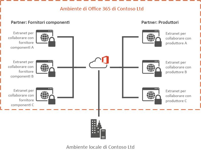 Esempio di Extranet Office 365