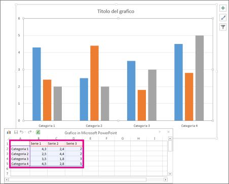 Foglio di calcolo con i dati predefiniti per il grafico