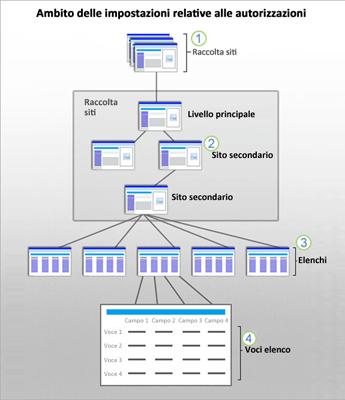 Figura che illustra gli ambiti della sicurezza di SharePoint a livello di sito, sito secondario, elenco ed elemento.