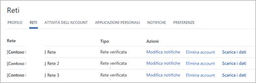 Nella pagina reti per esportare i dati, utilizzare il collegamento ai dati scaricare accanto al nome di rete