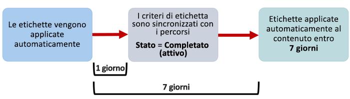 Diagramma di disponibilità delle etichette applicate automaticamente