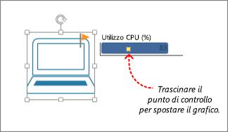 Punto di controllo su un elemento grafico dati