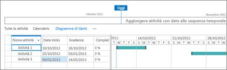 Visualizzazione Gantt