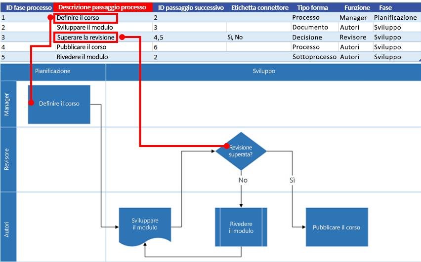 Interazione tra la mappa del processo di Excel e il diagramma di flusso di Visio: Descrizione della fase del processo