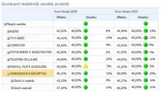 Scorecard di PerformancePoint in cui è visualizzato il livello di dettaglio successivo di una categoria di prodotti