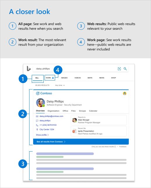 Screenshot della pagina tutti i risultati con callout che identifica i risultati del lavoro.