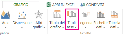 Pulsante Titoli asse nella scheda Grafico