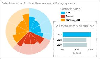 Grafico a torta Power View relativo alle vendite per continente con i dati del 2007 selezionati