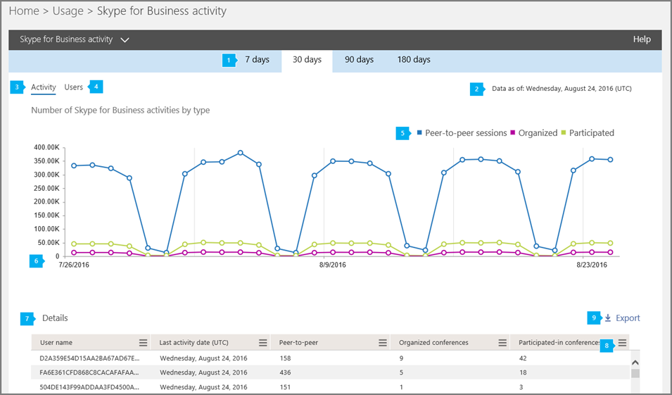 Report attività in Skype for Business Online