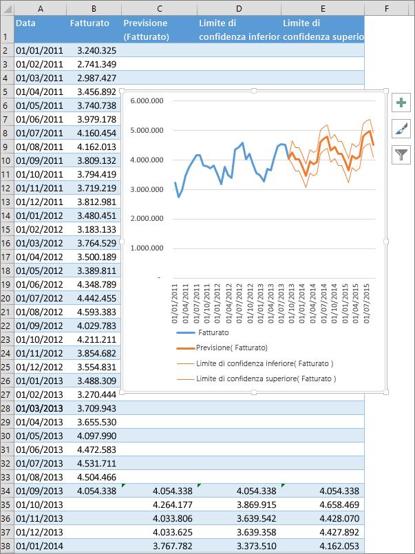 dati finanziari excel