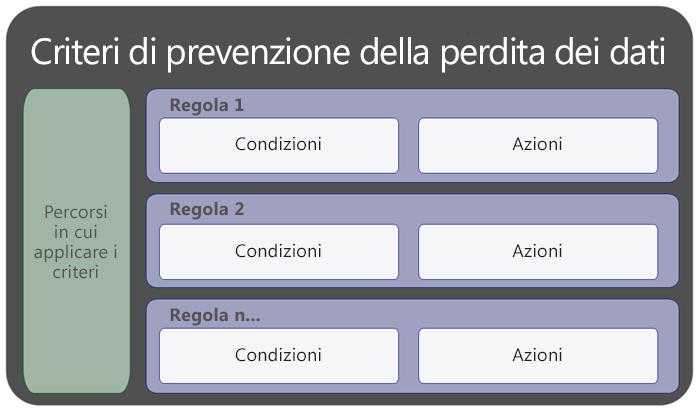 Diagramma che illustra che i criteri di prevenzione della perdita dei dati contengono posizioni e regole
