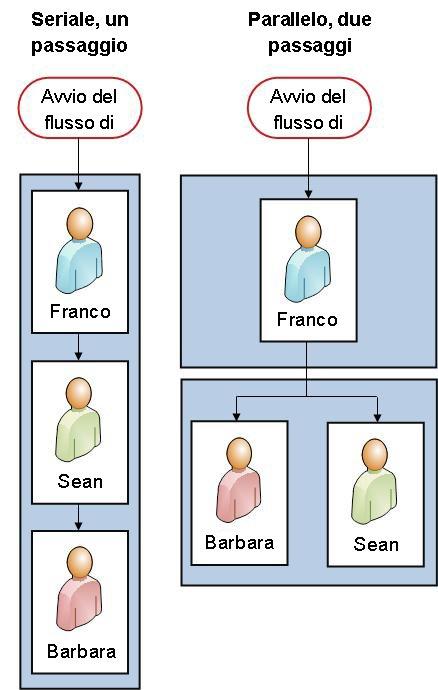 Diagrammi di flusso di entrambe le versioni