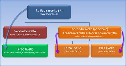 Diagramma che mostra una raccolta siti in cui l'ereditarietà delle autorizzazioni è interrotta.