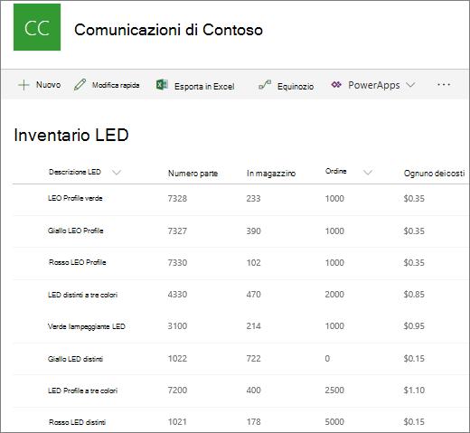 Visualizzazione di un elenco in SharePoint