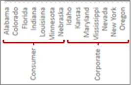 Gerarchia di dati con segni di graduazione
