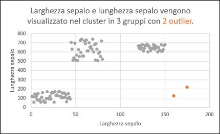 Grafico a dispersione con outlier