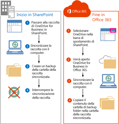 Procedura per spostare i file di SharePoint 2013 in Office 365