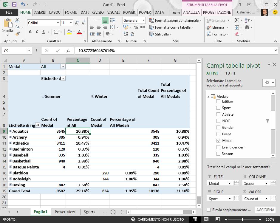 Nella tabella pivot sono visualizzati i dati percentuali