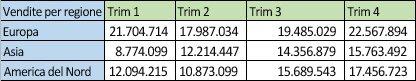 Dati delle vendite regionali in righe