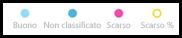 Call Quality Dashboard - Chiave dati