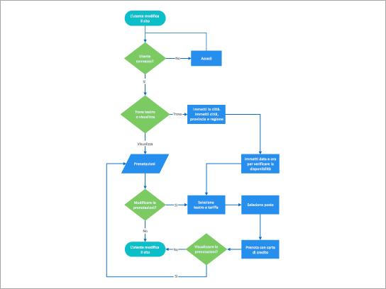 Modello di processo di prenotazione download diverse