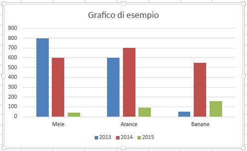 Il grafico è evidenziato.