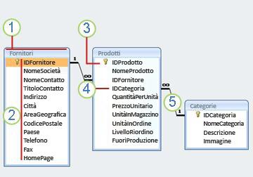 diagramma relazionale
