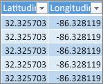 Dati relativi a latitudine e longitudine