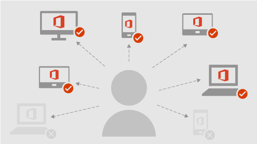 Viene illustrato come un utente può installare Office in tutti i suoi dispositivi e l'accesso può essere eseguito da cinque dispositivi allo stesso tempo
