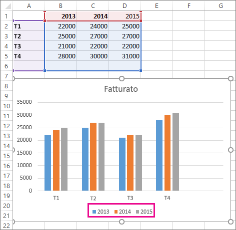 Grafico con la nuova serie di dati aggiunta
