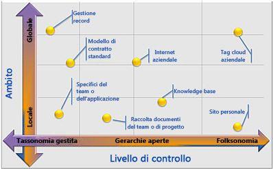 Configurazioni flessibili dei metadati gestiti