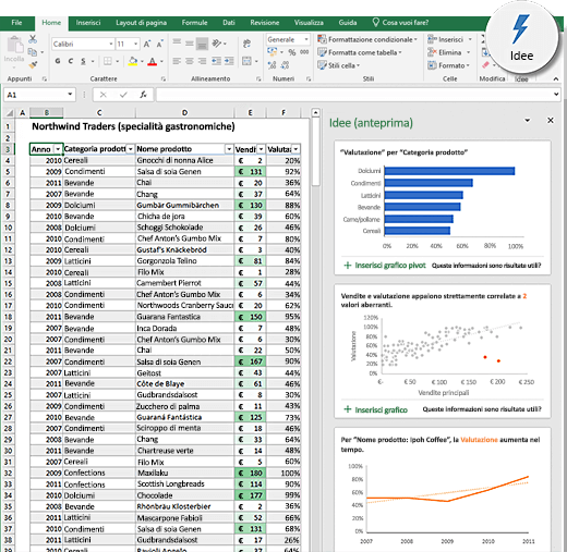 Idee in Excel