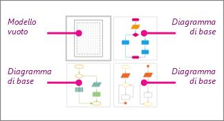 Anteprime dei diagrammi di flusso di base di Visio: 1 modello vuoto e 3 diagrammi di base