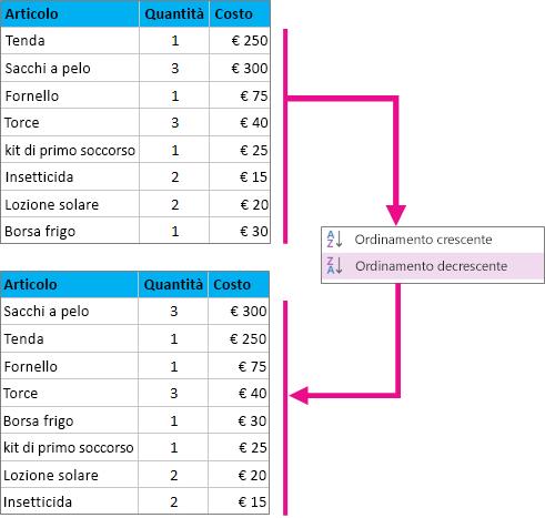 Ordinamento di una tabella