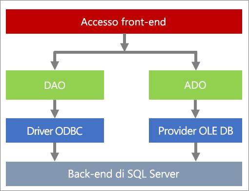 Componenti per l'accesso ai dati