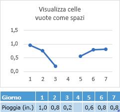 Dati mancanti nella cella giorno 4, grafico che mostra un ritardo nella riga
