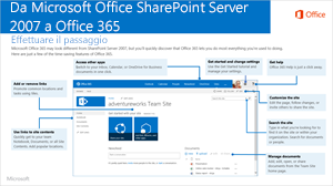 Da SharePoint 2007 a Office 365