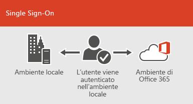 Con Single Sign-On, è disponibile lo stesso account per gli ambienti locale e online