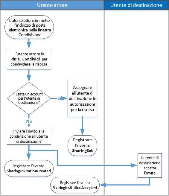 Diagramma di flusso del funzionamento del controllo della condivisione